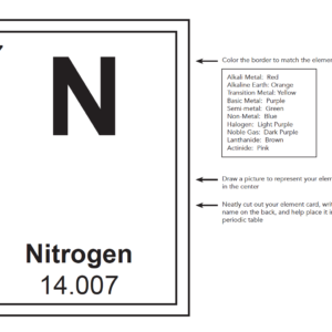Printable Periodic Table and Atom modeling